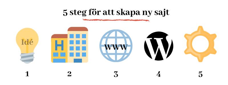 Ny sajt i fem steg